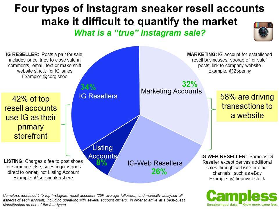 Instagram Resell Market is about $120 Million (or not