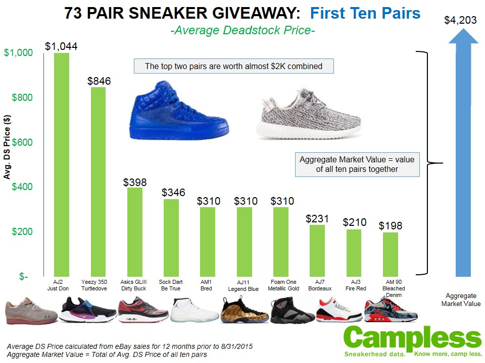 StockX Giveaway 73 Pair Sneakers