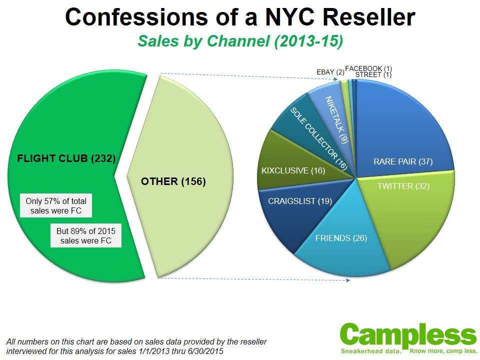 2ac76dd10 Confessions of a NYC Reseller - StockX News