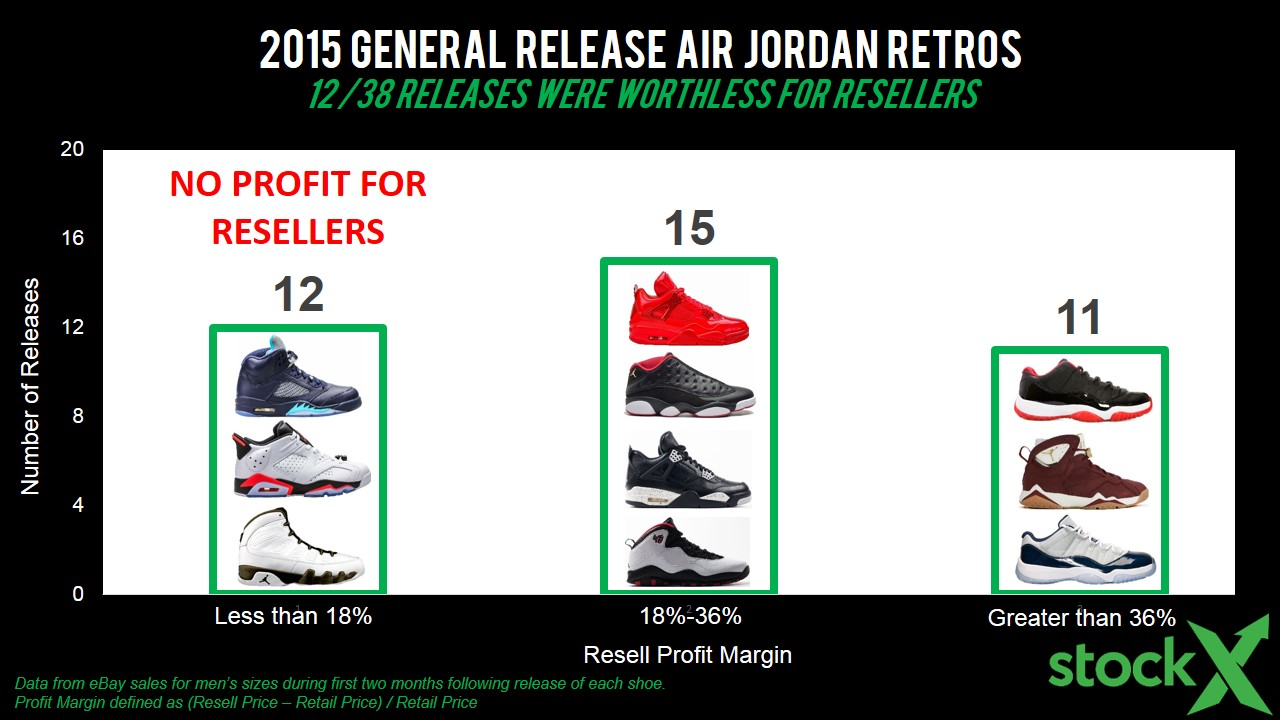 StockX-Jordan 2015 Profit Margin