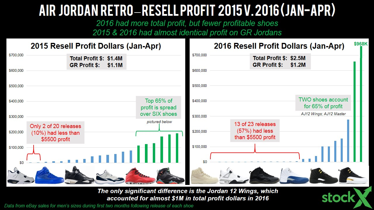 The State of Jordan Resell (Spring 2016