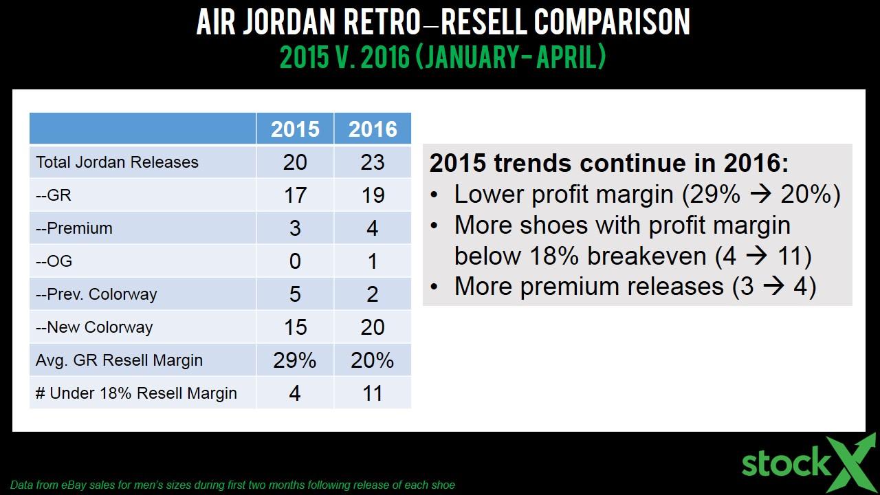 2018 outlet 8f4d9 63be9 nike air jordan sales stats