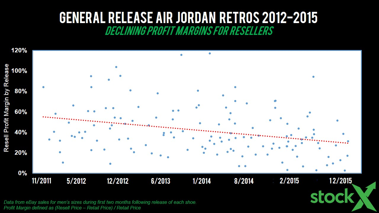 StockX-Jordan GR Profit Margin 2012to2015