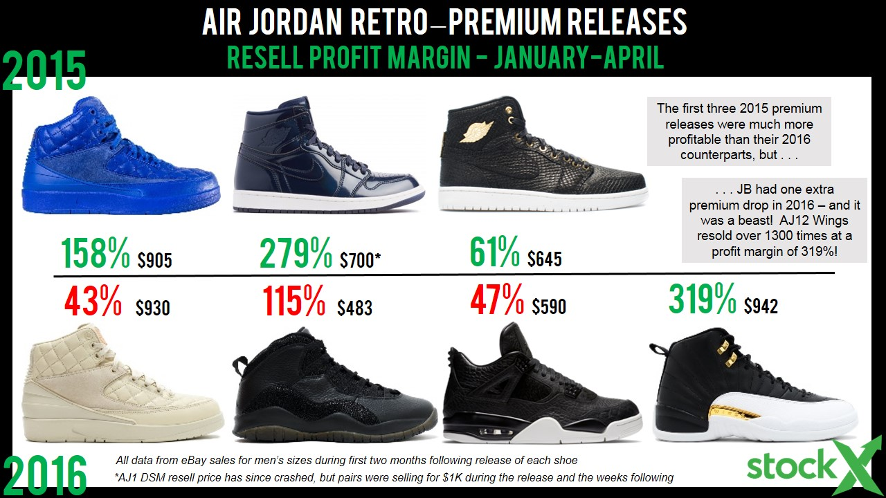 The State of Jordan Resell (Spring 2016) - StockX News 905ba076b
