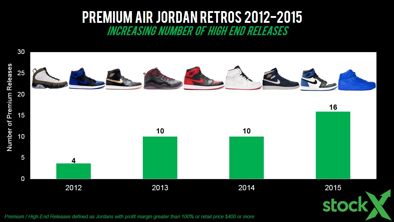 The State of Jordan Resell (Spring 2016) - StockX News 2bfdcae6c2