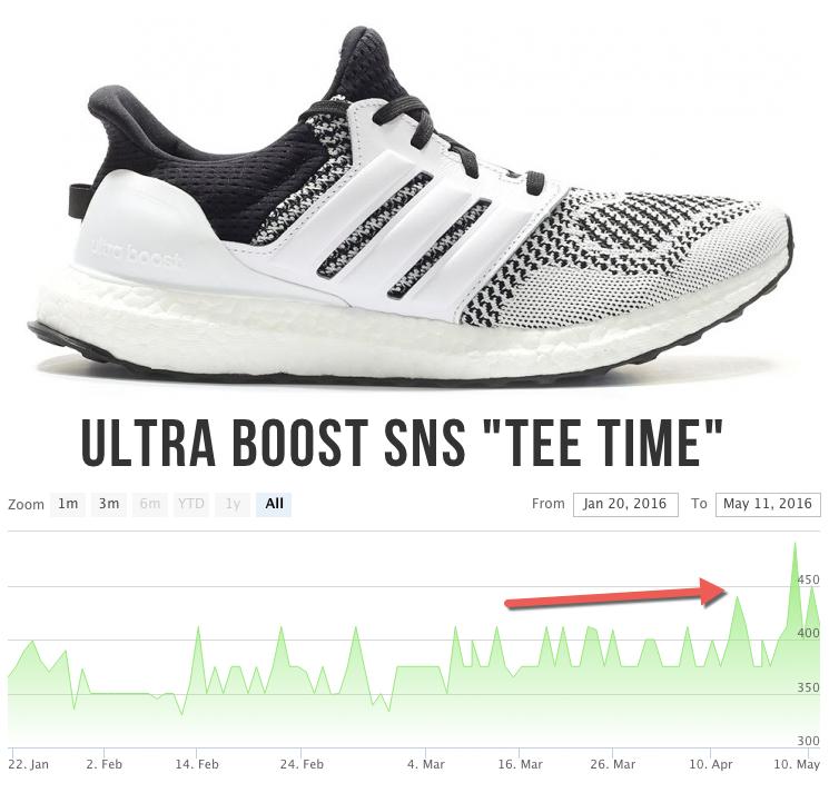 c3a6c62e068d Sneakersnstuff (SNS) x adidas Ultra Boost Tee Time