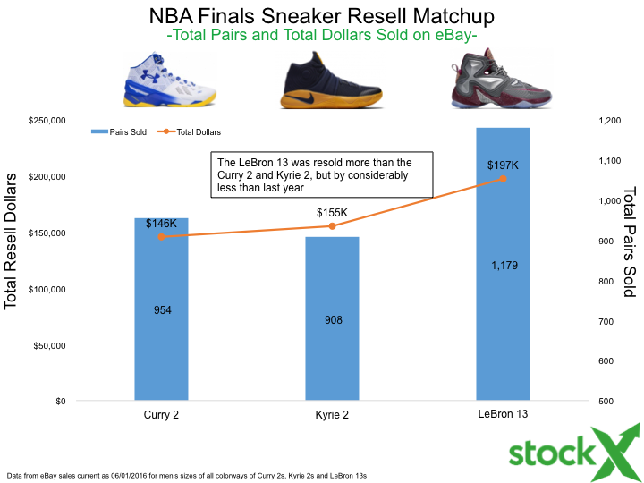 0f647906 NBA Finals Sneaker Sales By The Numbers: Stephen Curry vs LeBron James vs  Kyrie Irving