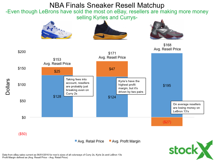 NBA Finals Sneaker Sales By The Numbers: Stephen Curry vs LeBron James vs Kyrie  Irving