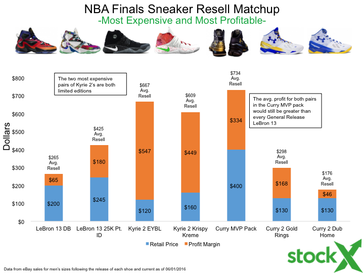 NBA Finals Sneaker Sales By The Numbers  Stephen Curry vs LeBron James vs  Kyrie Irving fef1aa504