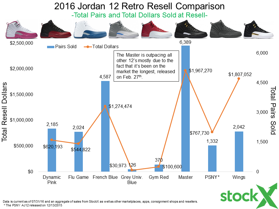 56841c9fea3 2016 Jordan 12 Releases Recap - By The Numbers - StockX News