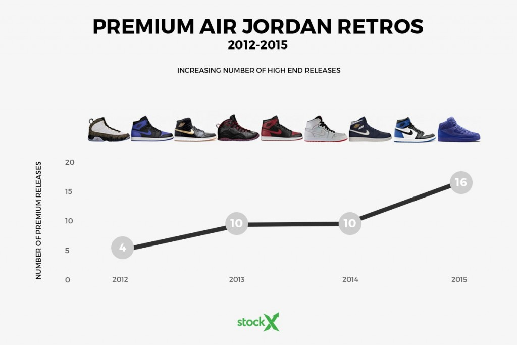 The Jordan Hype Is Dying