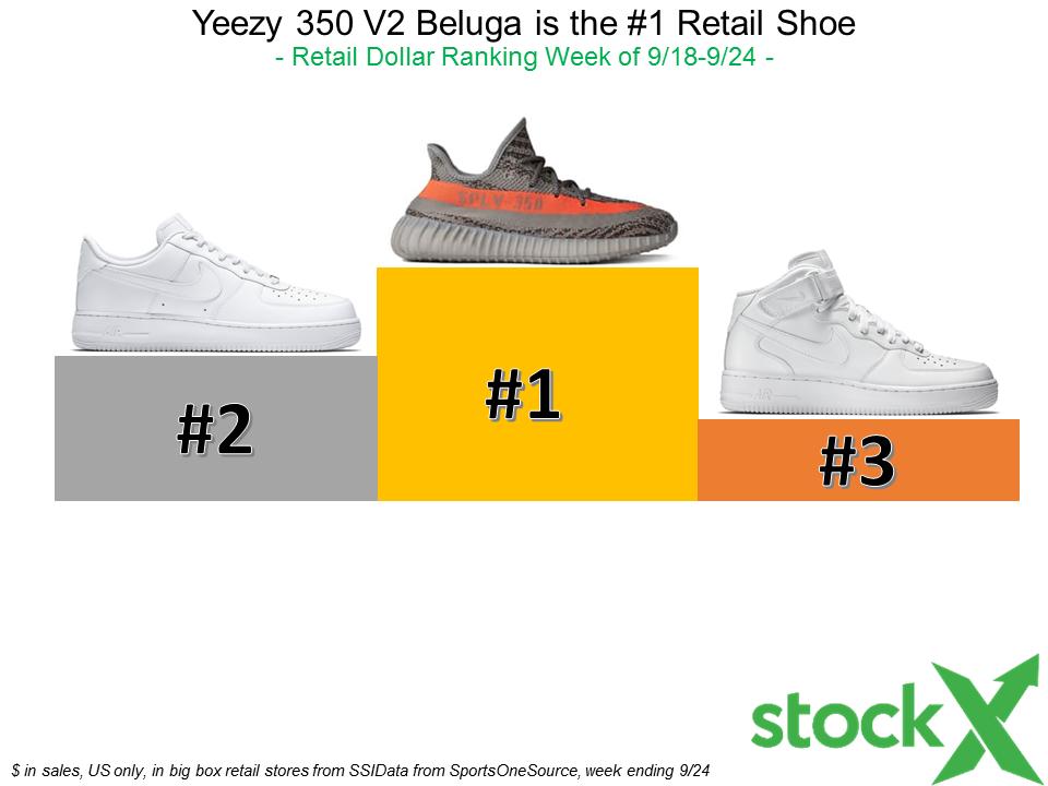 fc56819f93d61 SSID Ranking Charts - StockX News