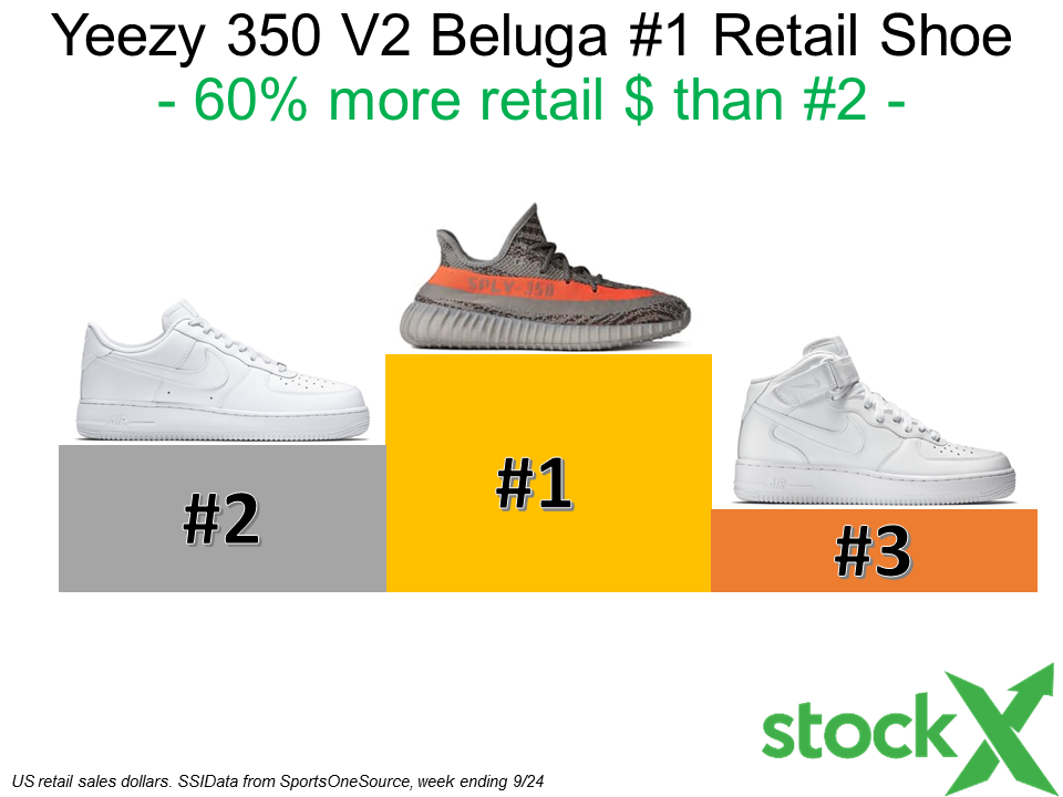 f8770797d1b The Yeezy 350 v2 Beluga is the  1 Retail Shoe - StockX News