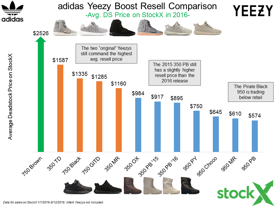 fe601e846 Prepare For The Yeezy 350 v2 Release The StockX Way... - StockX News