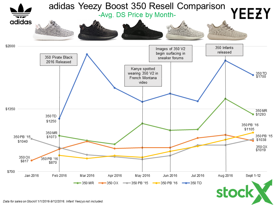 c68783cc0 Prepare For The Yeezy 350 v2 Release The StockX Way... - StockX ...