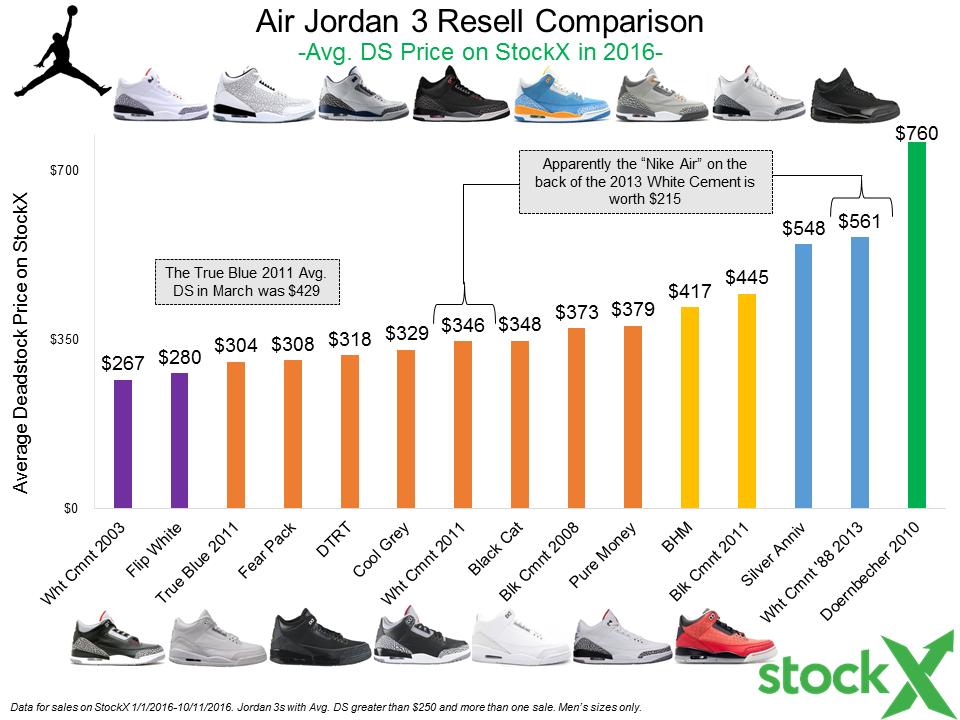 World's Greatest Jordan 3 Data Post