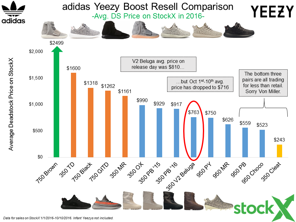 4a6a3aa6ae6e9 World s Greatest Yeezy Boost Data Post...so far - StockX News
