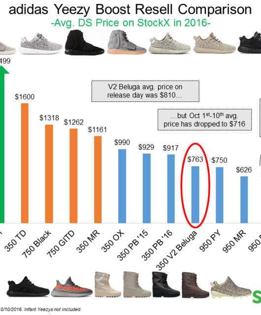 adidas Yeezy 750 Resell Analysis