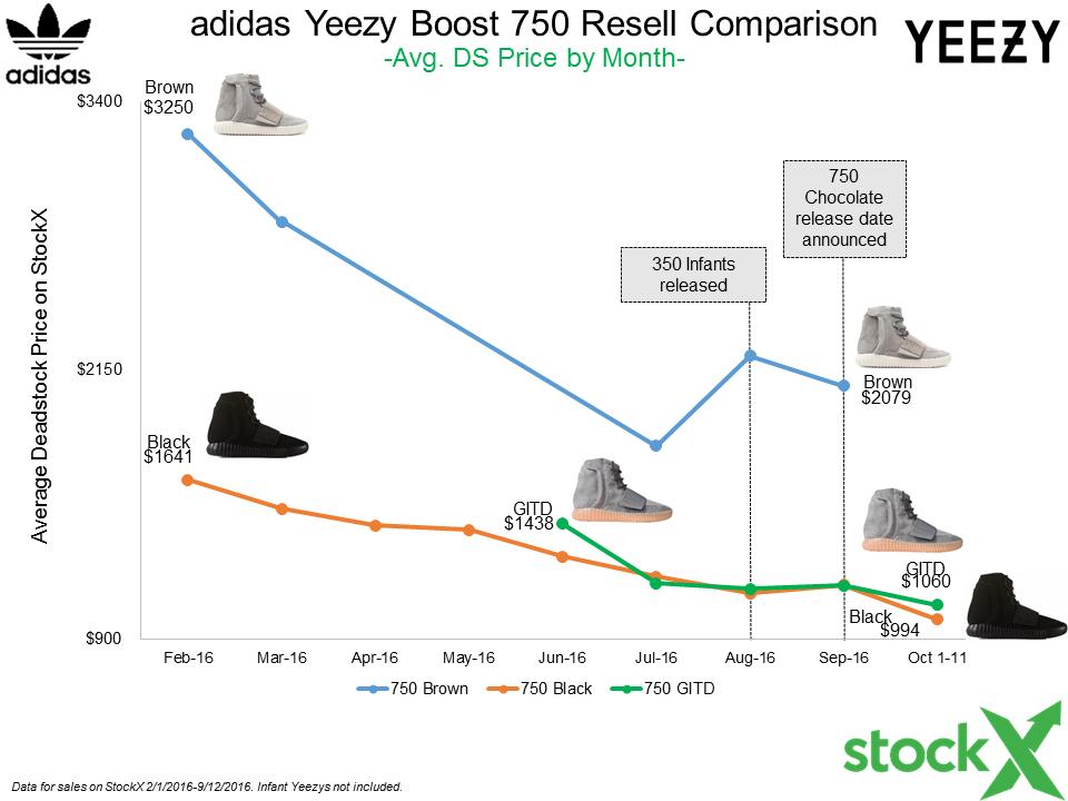 World's Greatest Yeezy Boost Data Post...so far