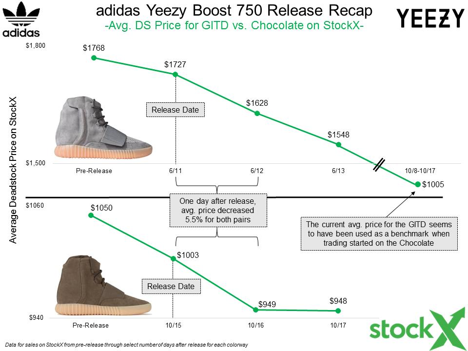 Release Recap: adidas Yeezy Boost 750 Chocolate