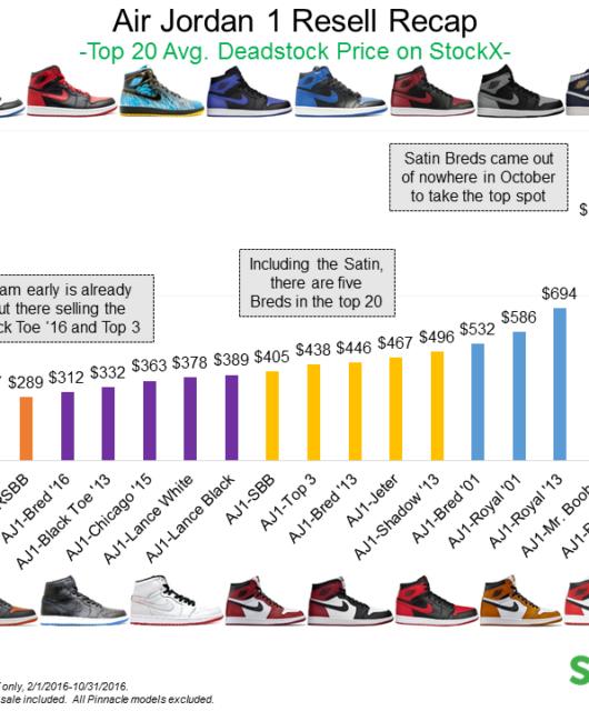 Air Jordan 1 Resell Prices