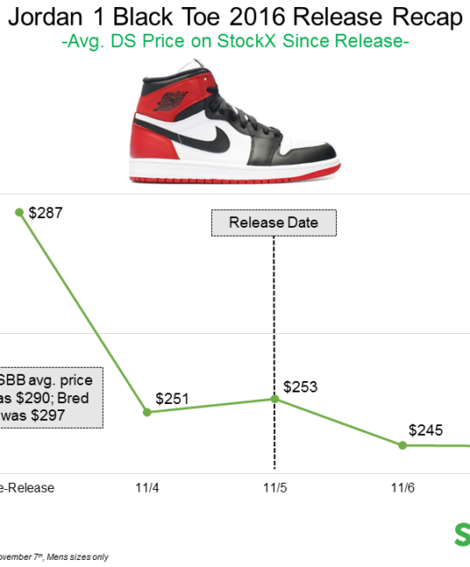 Black Toe Air Jordan 1 Resell Recap