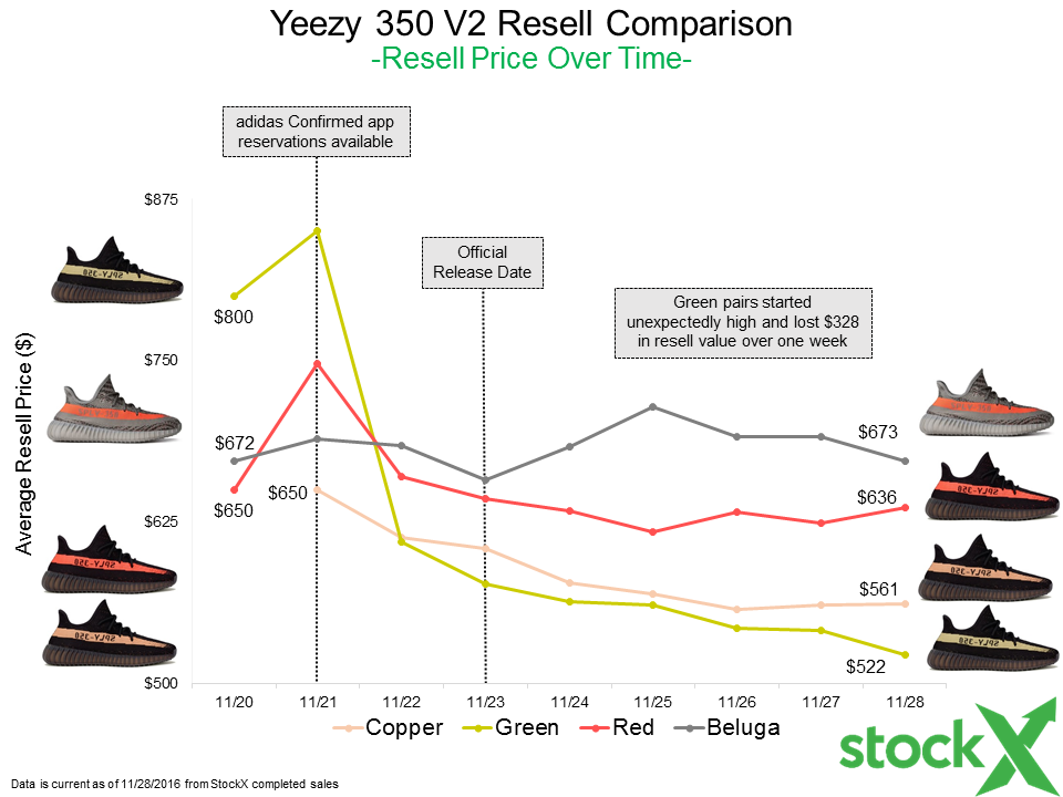adidas yeezy 350 boost resell price
