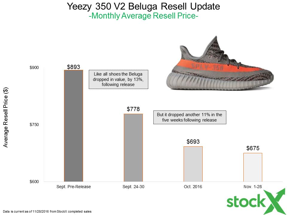 adidas Yeezy 350 V2 Black Resell Recap