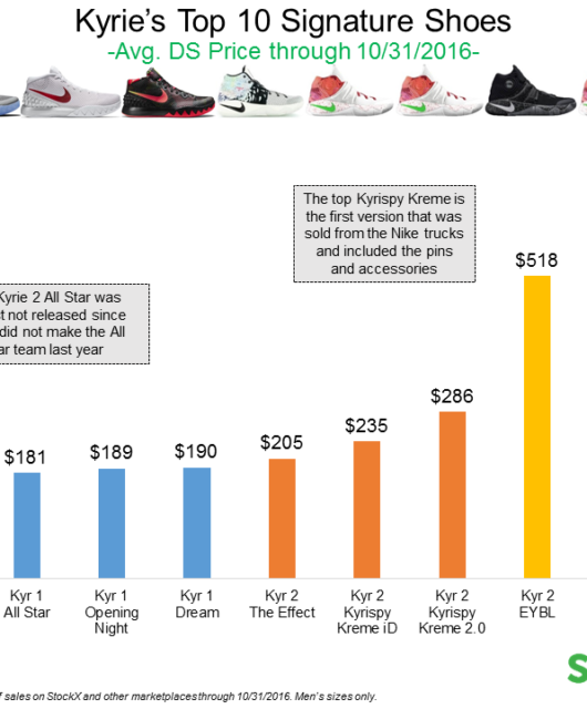 LeBron Shoes vs. Kyrie Shoes Resell Comparison