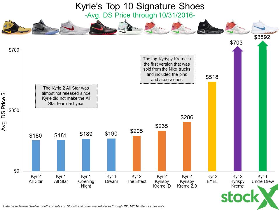LeBron Shoes vs. Kyrie Shoes Resell Comparison