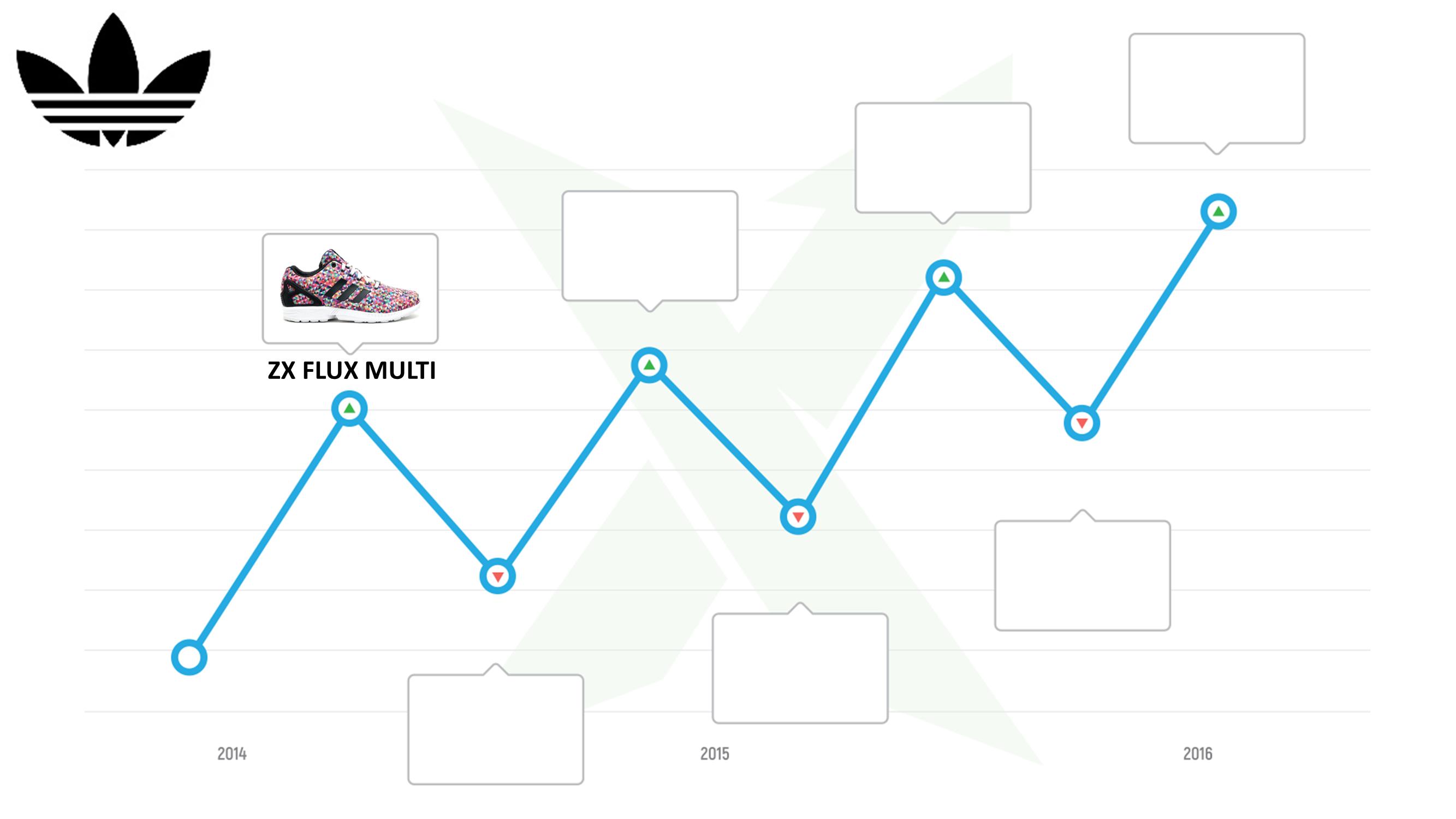slide11-adidas-resell-history