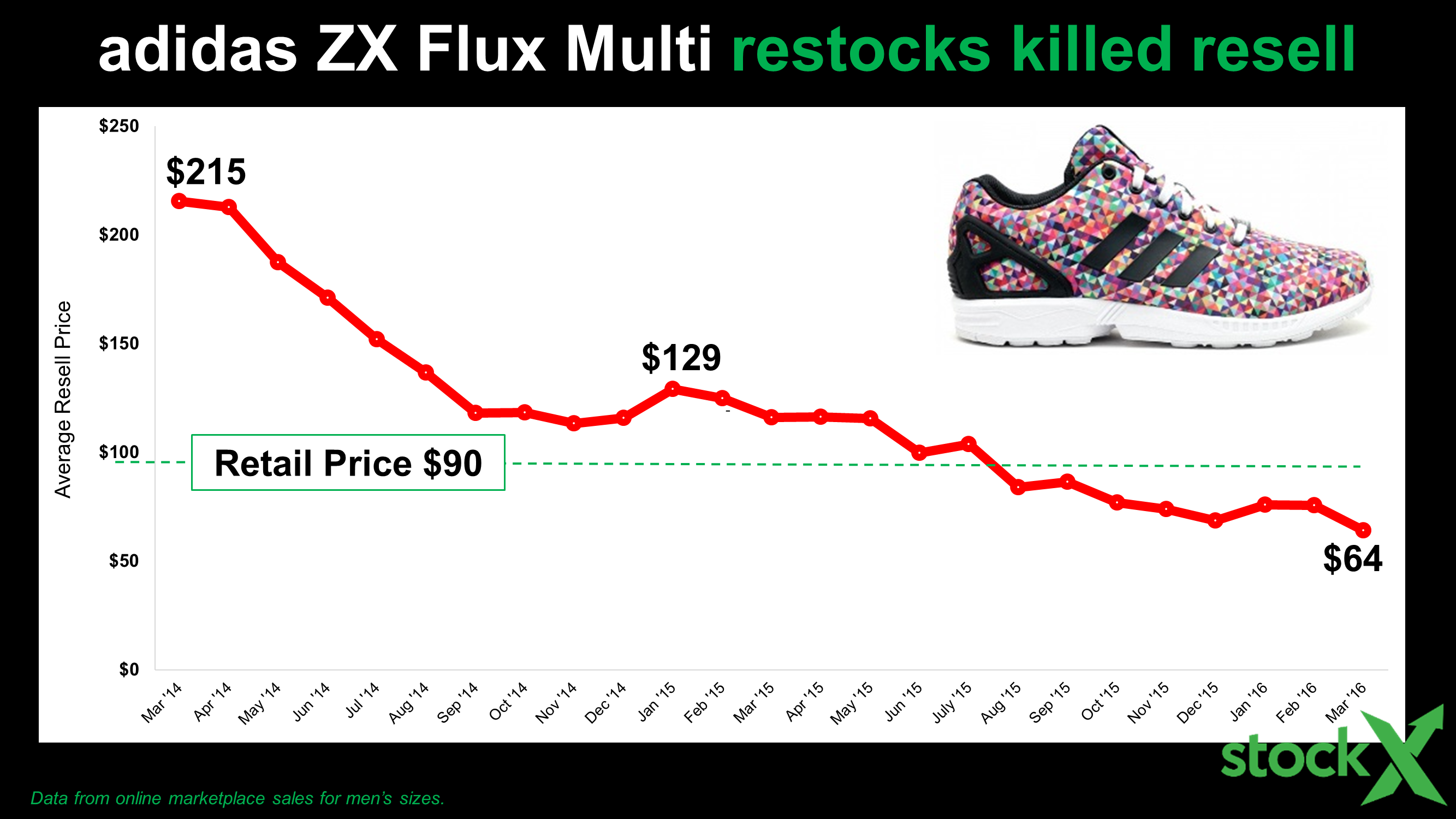 2bb7fbdfff3b The History  of adidas Resell - StockX News