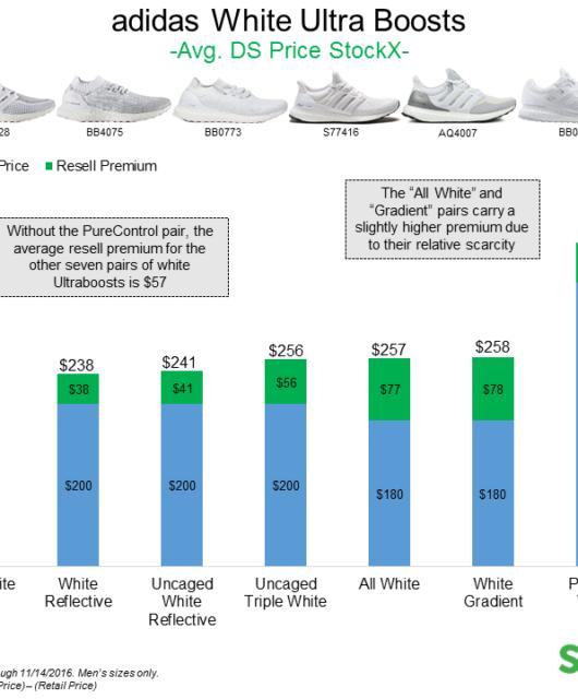 adidas Triple White Resell Analysis