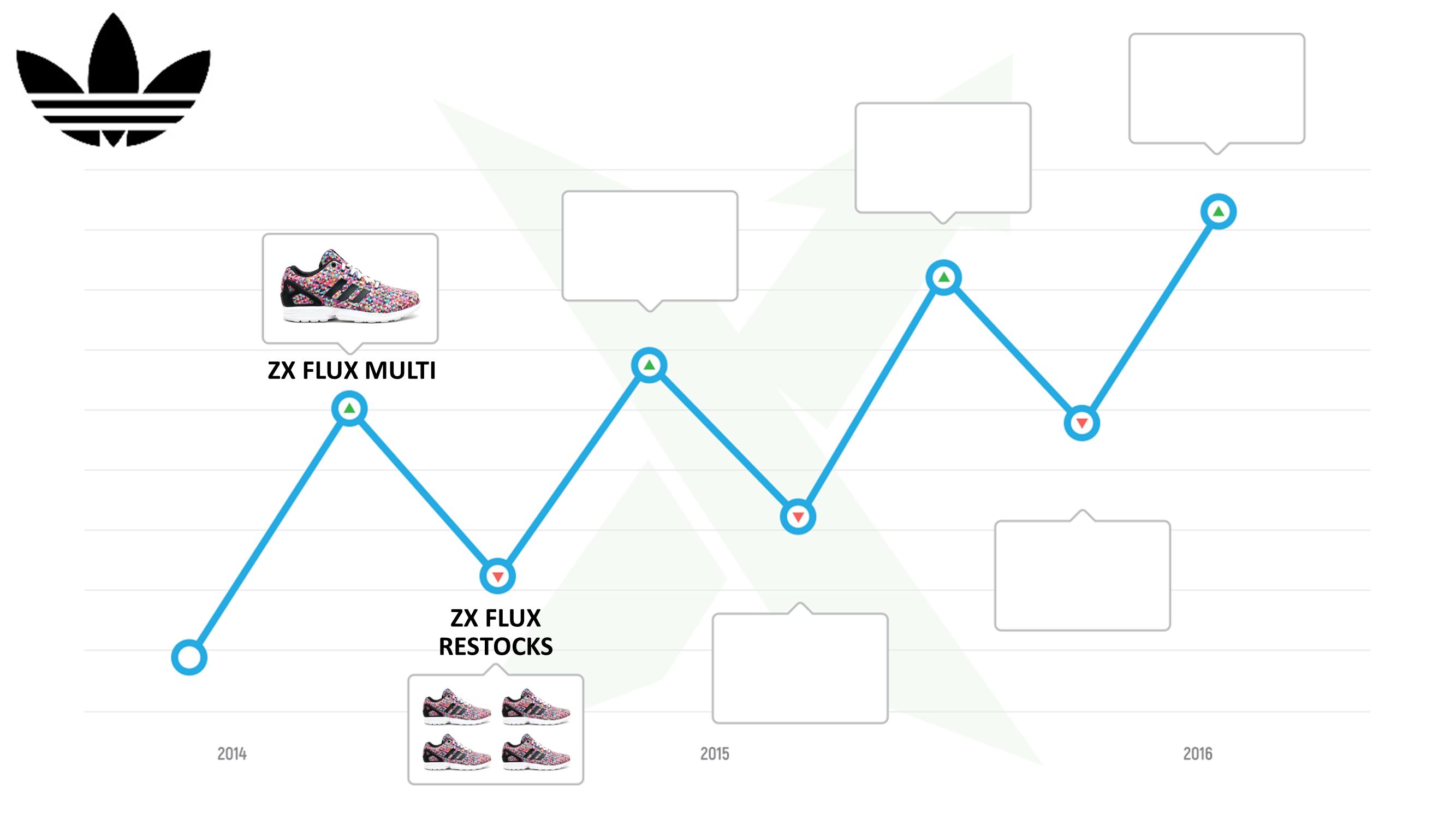 slide13-adidas-resell-history