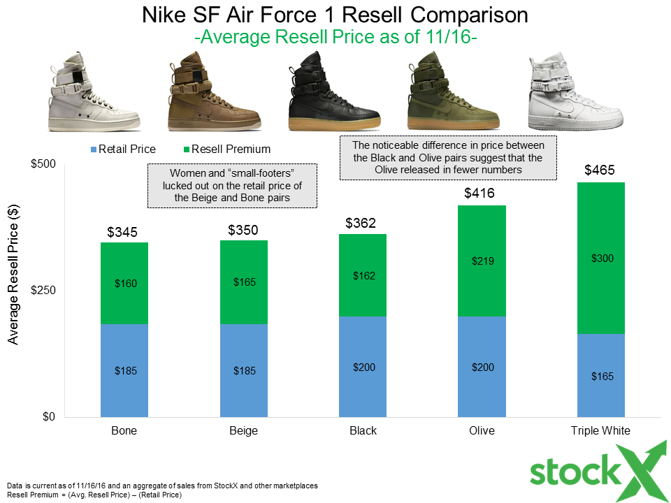 fd4b77eaddb All five pairs of the SF Air Force 1 have been moving decently well on the  resell market since they released. Here s how the data breaks down.