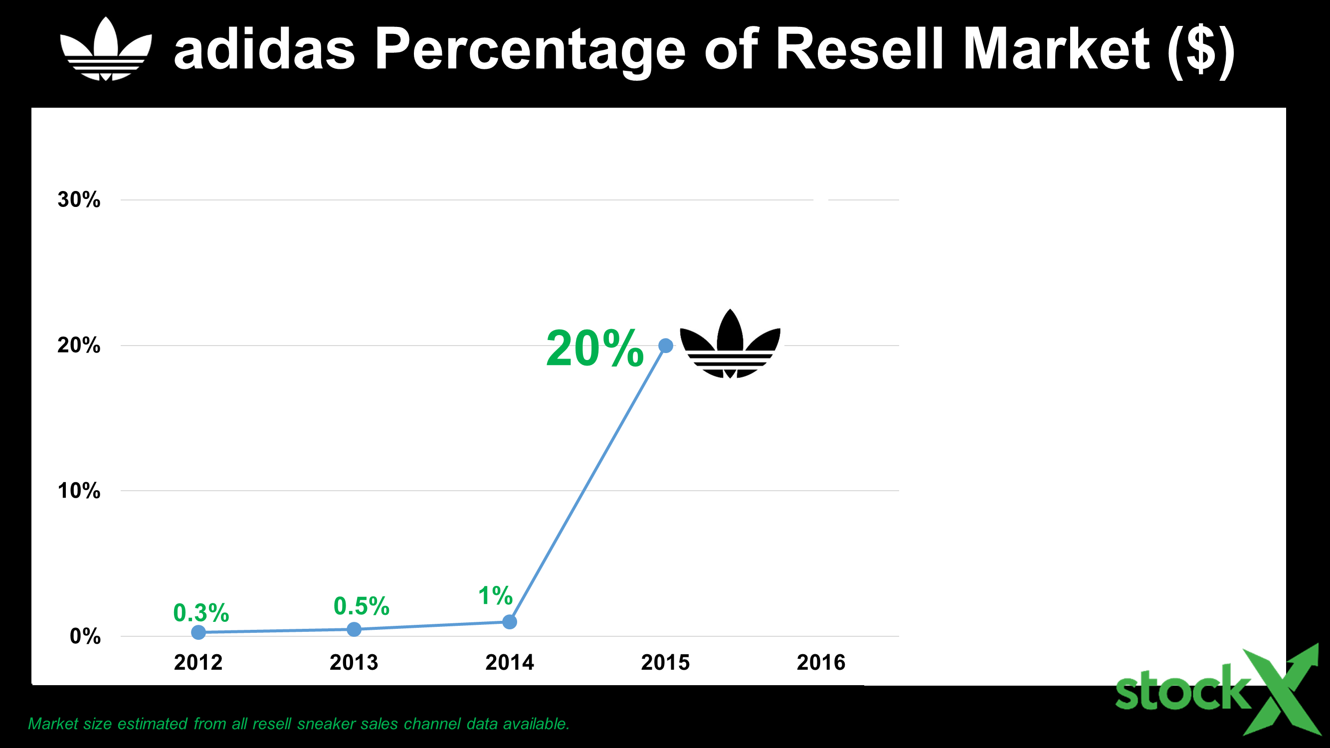 slide16-adidas-resell-history