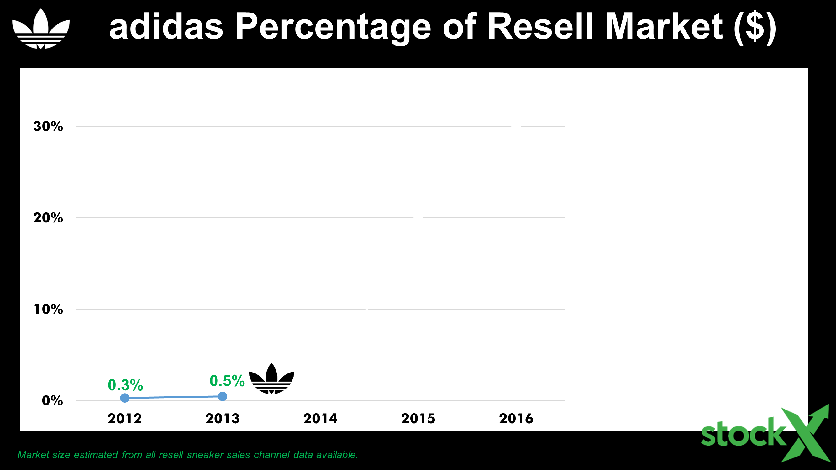 adidas percentage of resell market 2012-2013 line graph