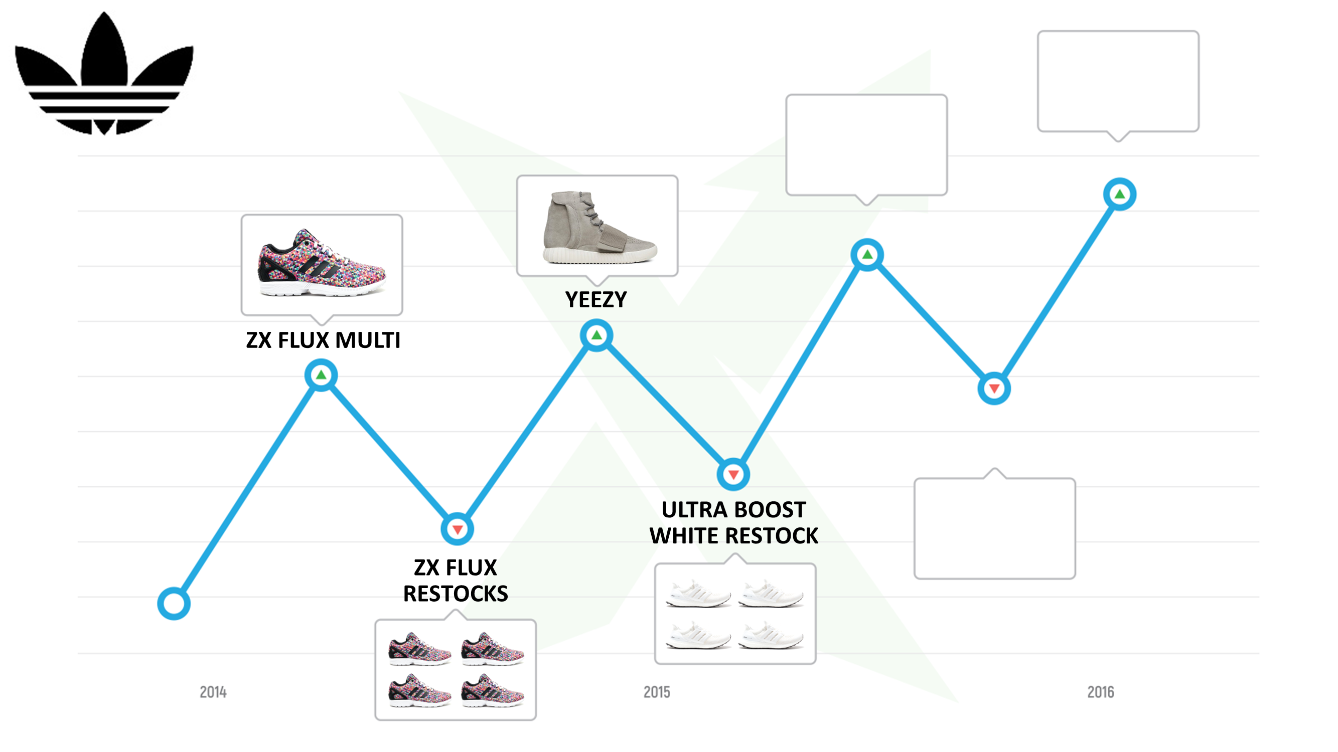 ed650aeaf The History  of adidas Resell - StockX News