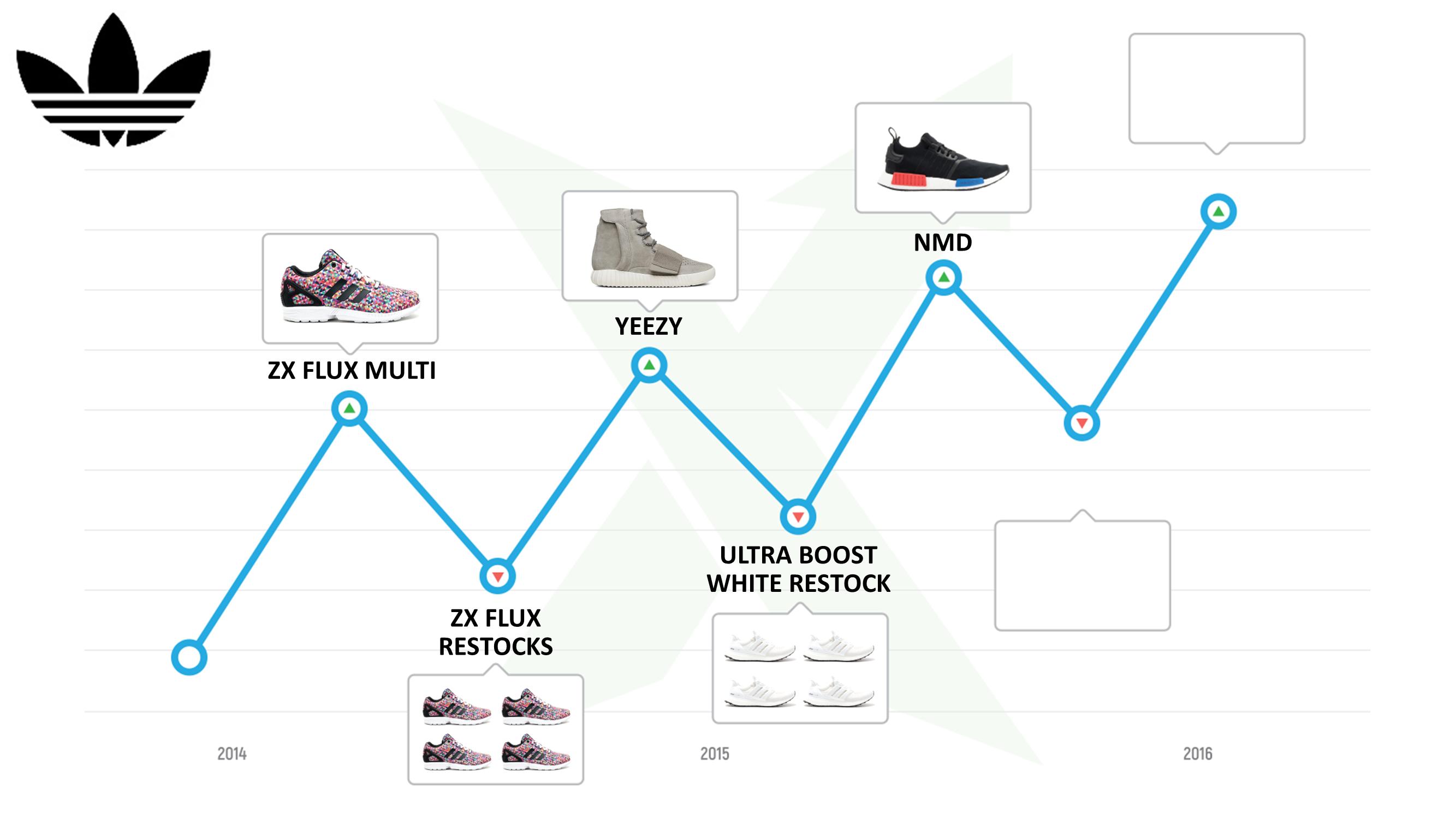 slide23-adidas-resell-history