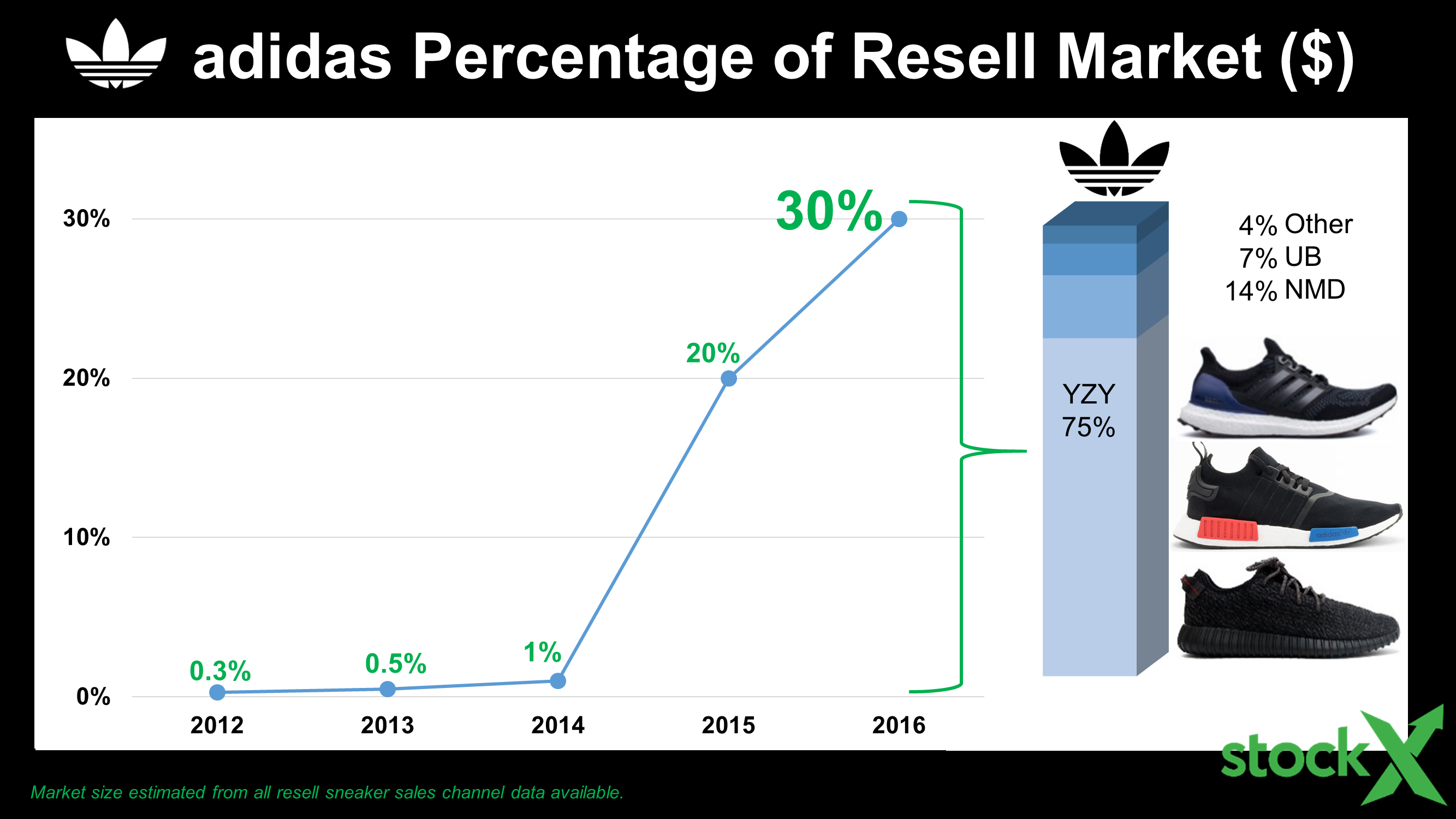 slide26-adidas-resell-history