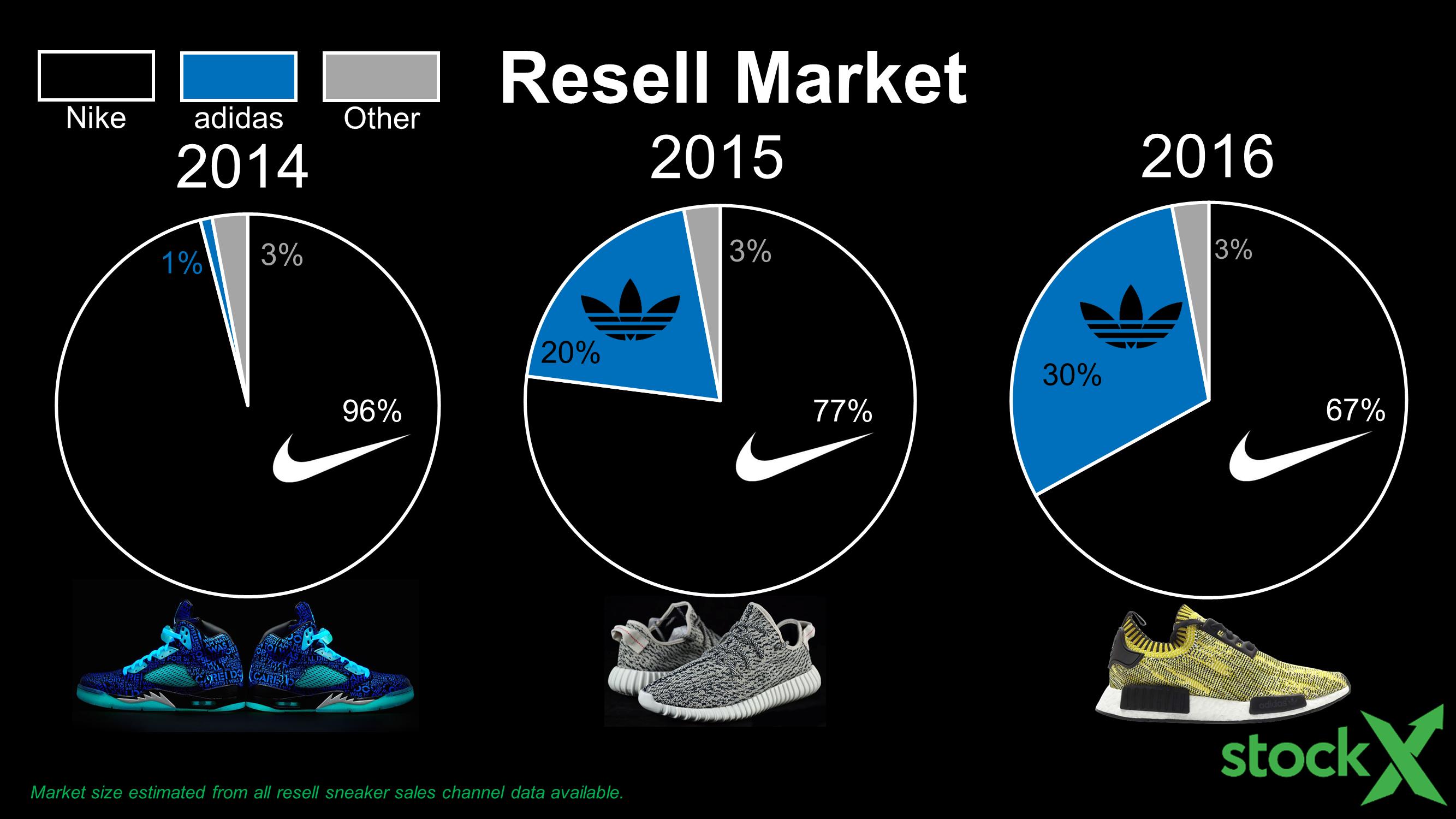 slide27-adidas-resell-history