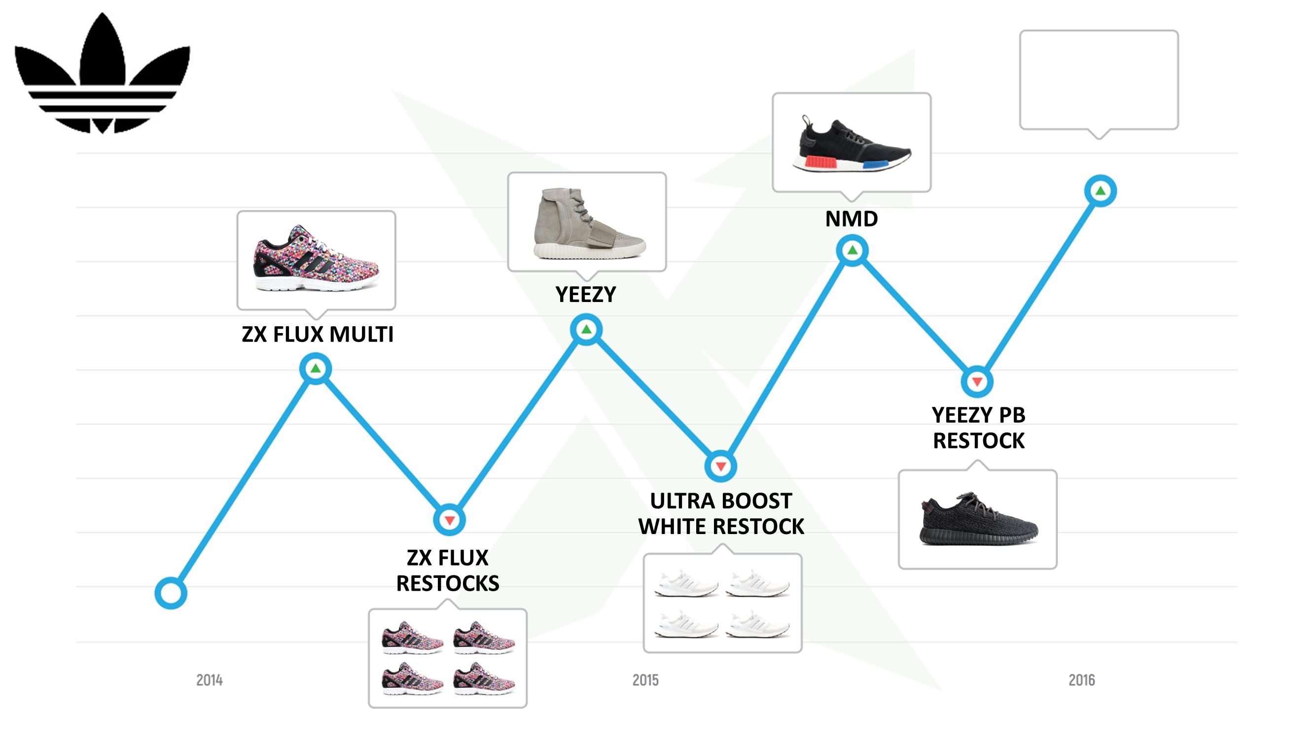 slide28-adidas-resell-history