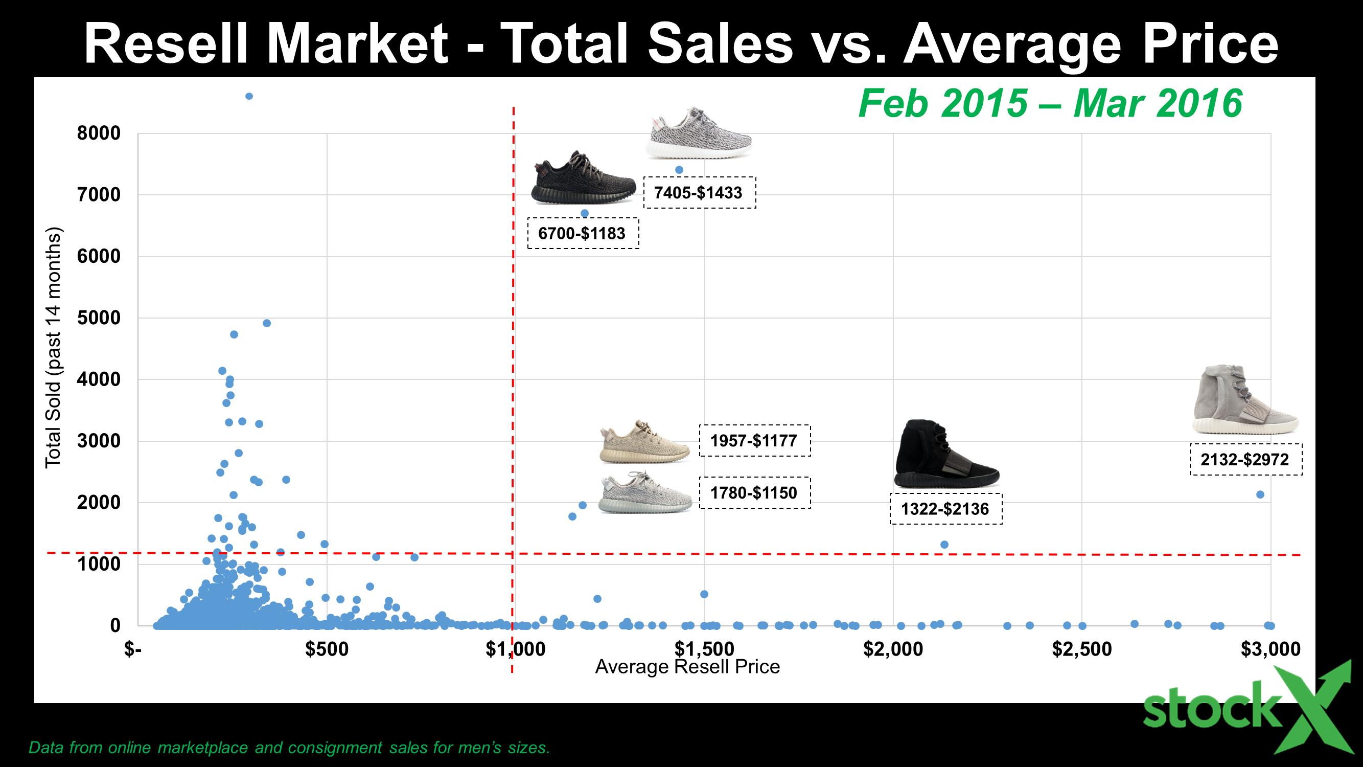 slide31-adidas-resell-history