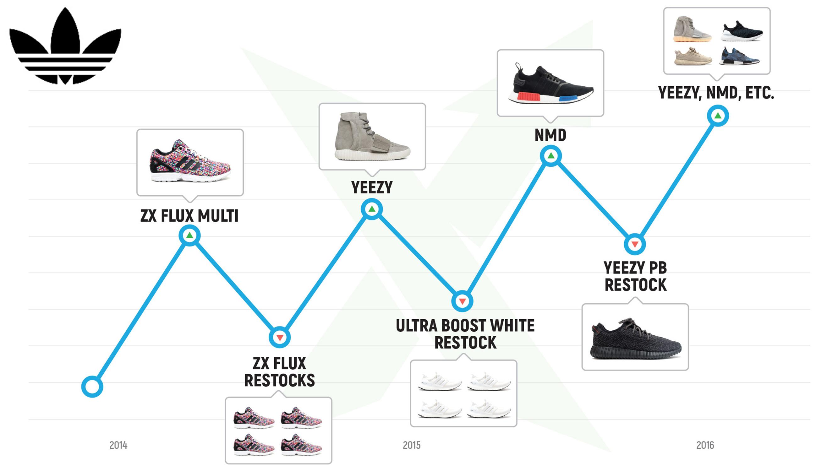 slide36-adidas-resell-history
