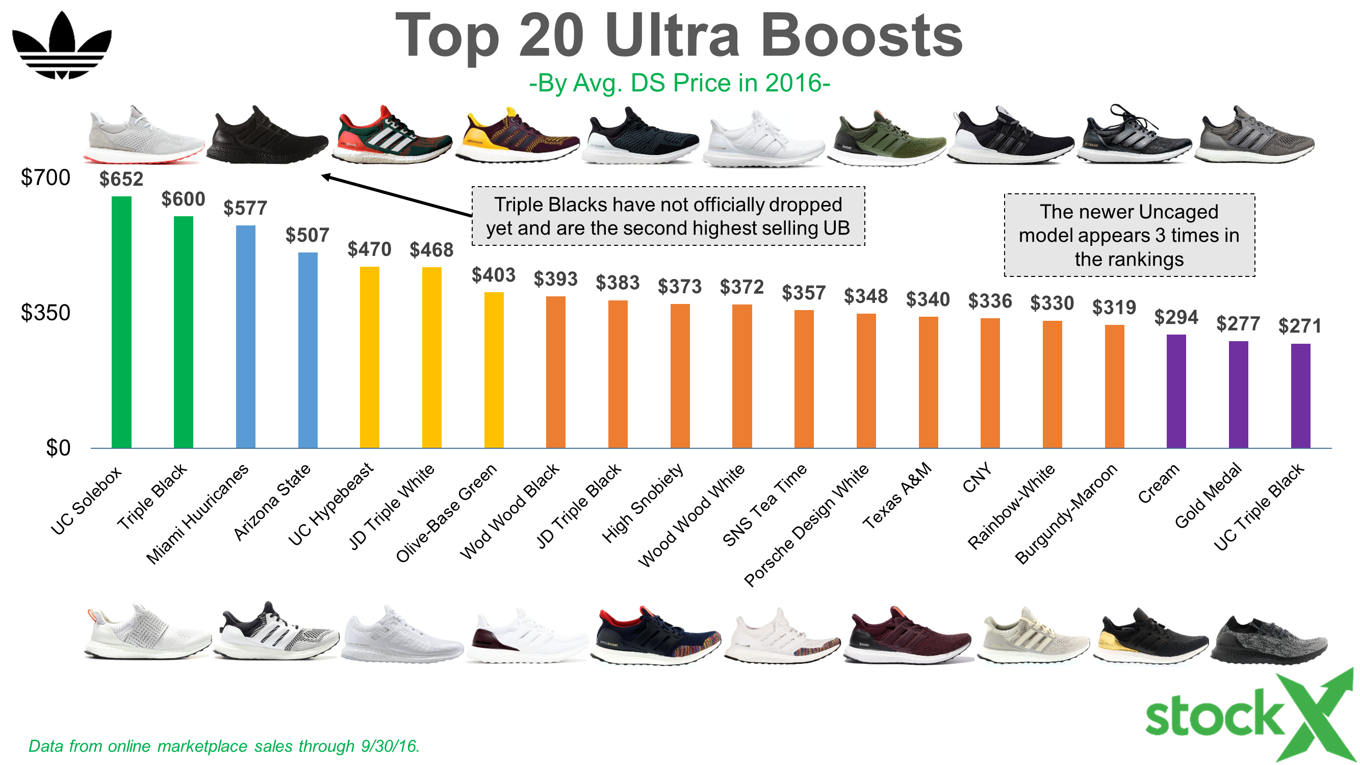 a5e29af5c0 The History* of adidas Resell - StockX News