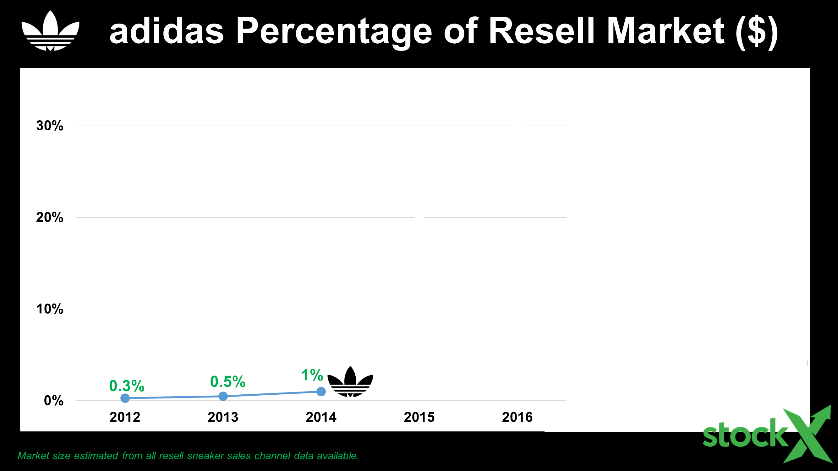 adidas percentage of resell market 2012-2014 line graph