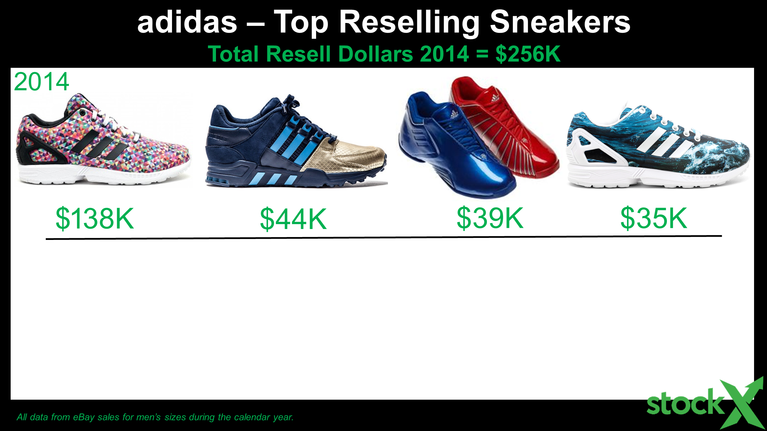 The History* of adidas Resell - StockX News