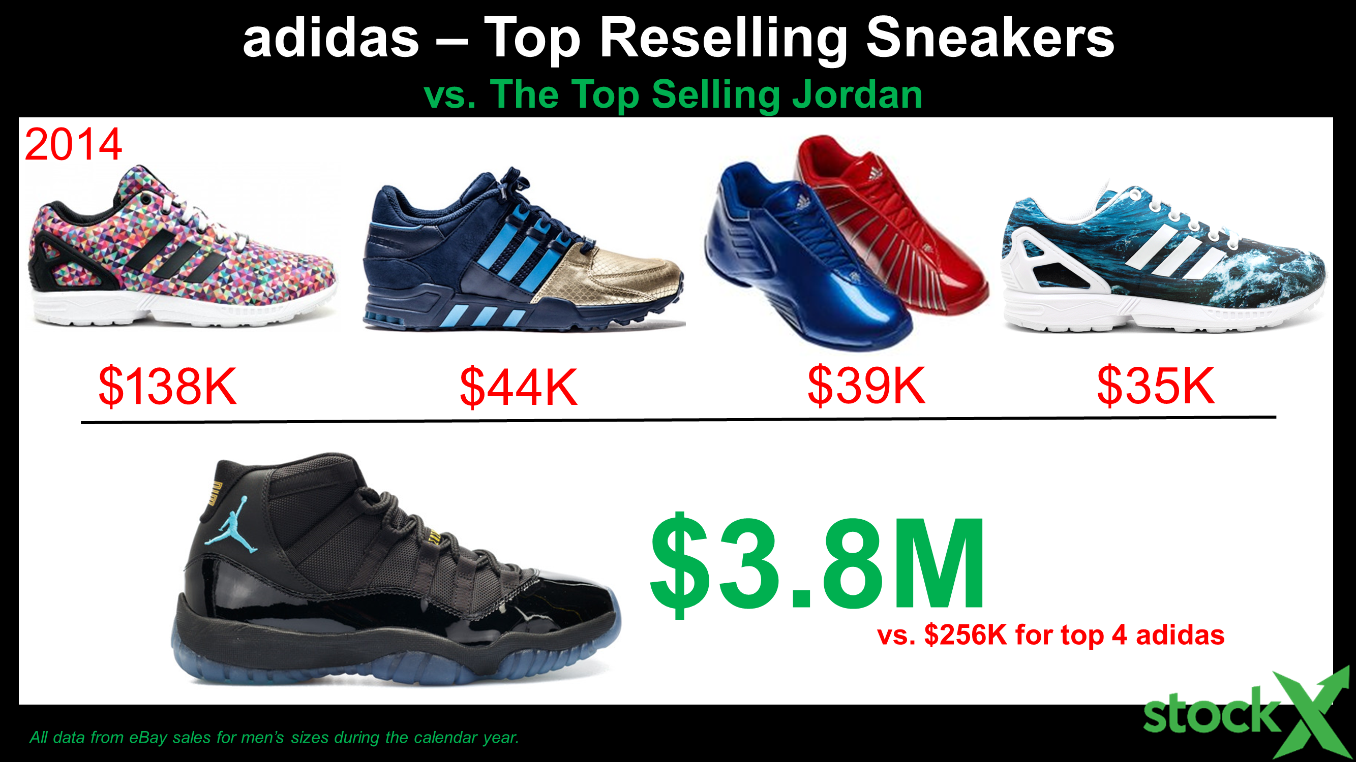 c4d1437e The History* of adidas Resell - StockX News