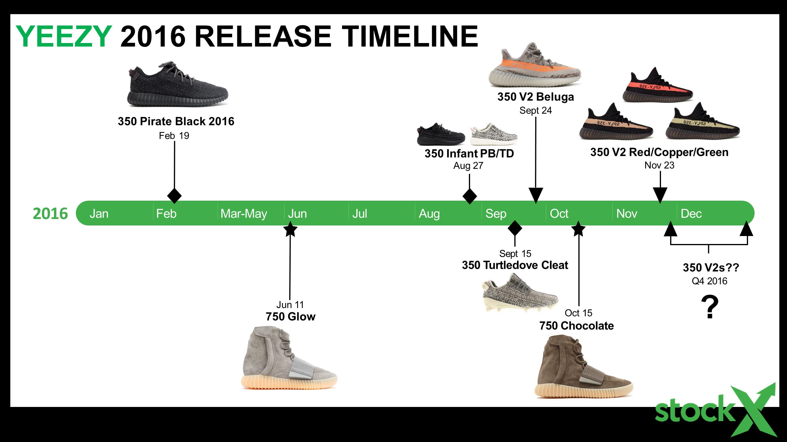 Yeezy 2016 Timeline