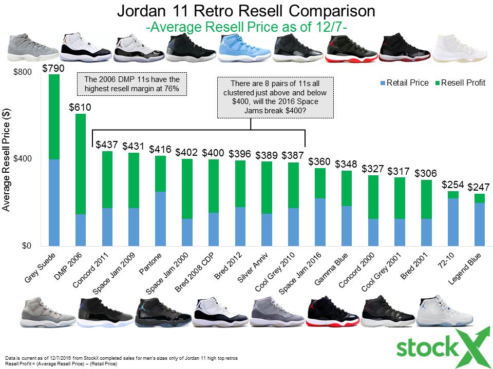 c696727d7400 Jordan 11 Space Jam Release Prep + Retro Resell Comparison - StockX News